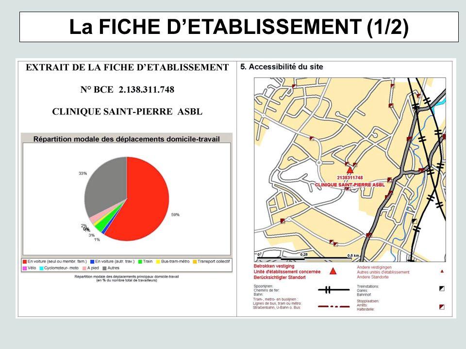 La FICHE DETABLISSEMENT (1/2)