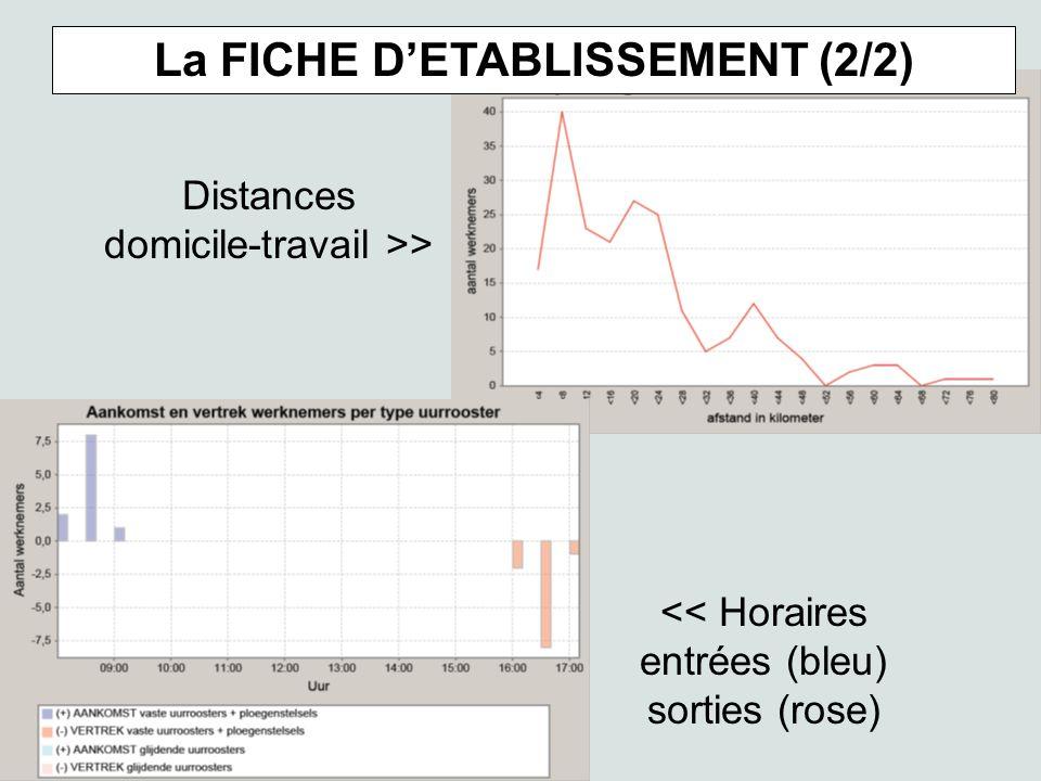 << Horaires entrées (bleu) sorties (rose) Distances domicile-travail >> La FICHE DETABLISSEMENT (2/2)