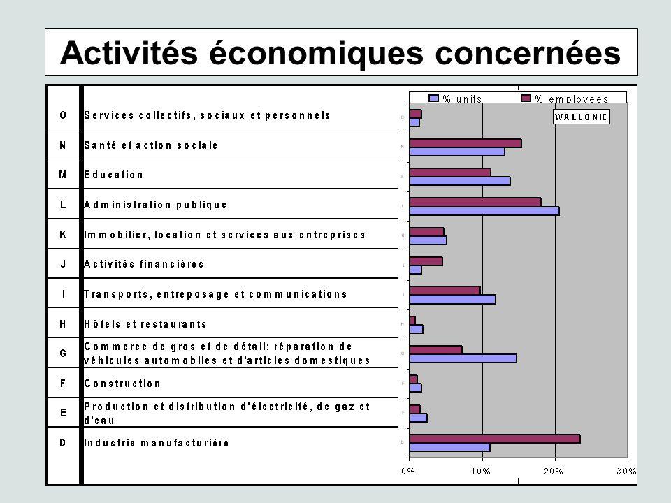 Activités économiques concernées