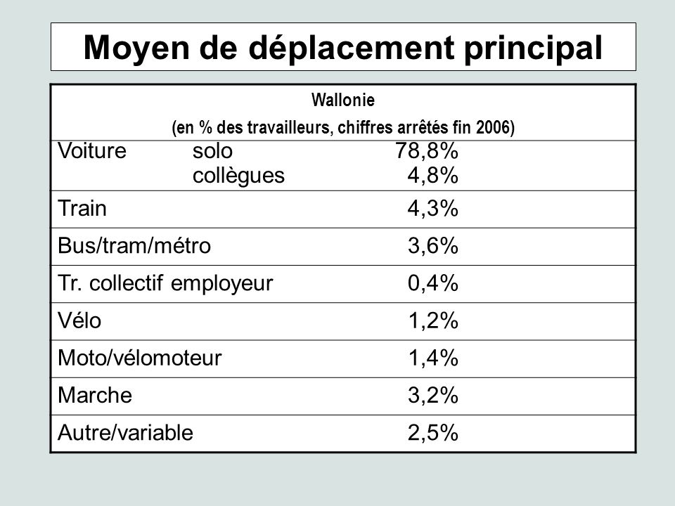 Moyen de déplacement principal Wallonie (en % des travailleurs, chiffres arrêtés fin 2006) Voituresolo78,8% collègues 4,8% Train 4,3% Bus/tram/métro 3