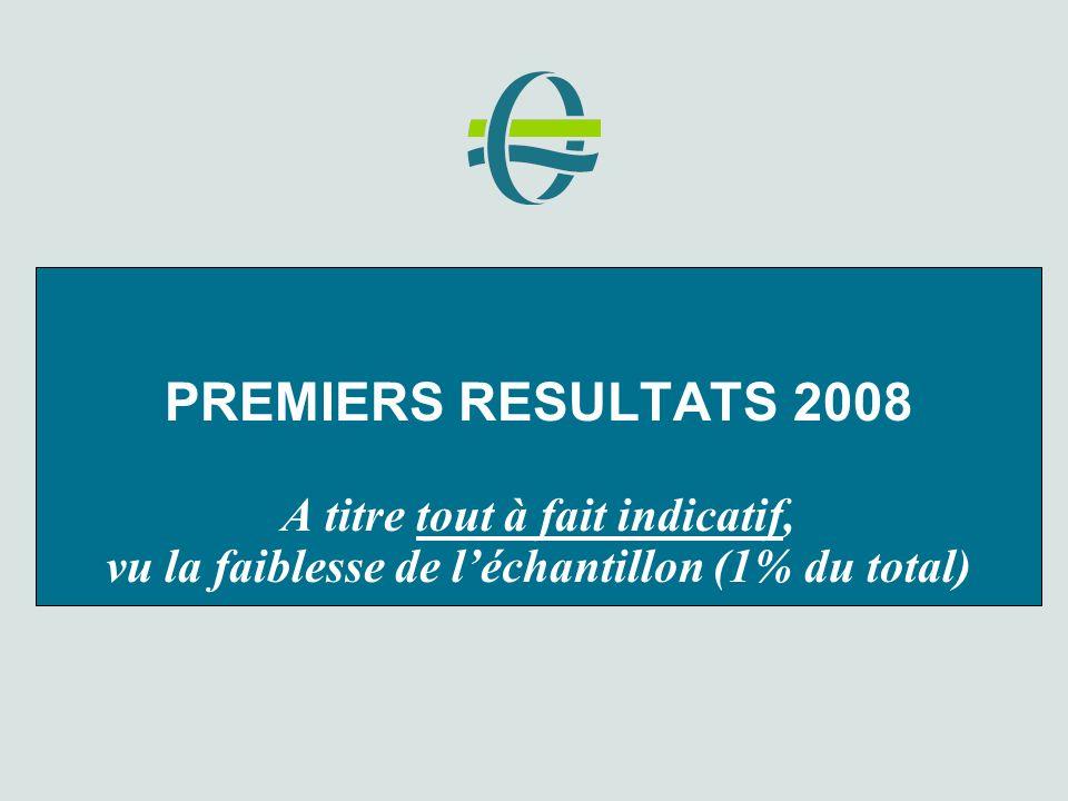 PREMIERS RESULTATS 2008 A titre tout à fait indicatif, vu la faiblesse de léchantillon (1% du total)