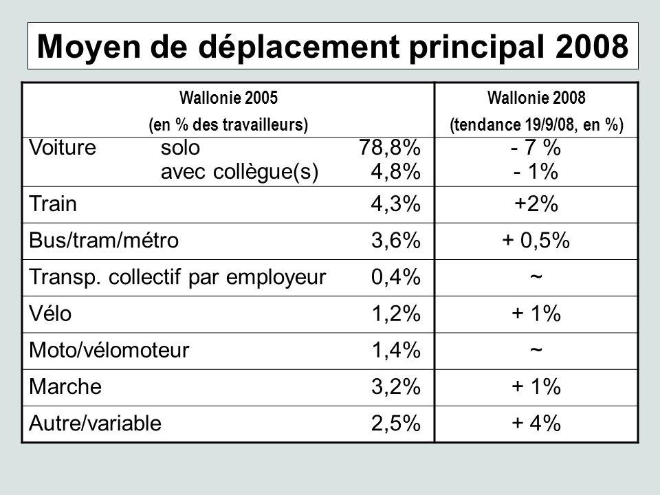Moyen de déplacement principal 2008 Wallonie 2005 (en % des travailleurs) Wallonie 2008 (tendance 19/9/08, en %) Voituresolo78,8% avec collègue(s) 4,8% - 7 % - 1% Train 4,3%+2% Bus/tram/métro 3,6%+ 0,5% Transp.