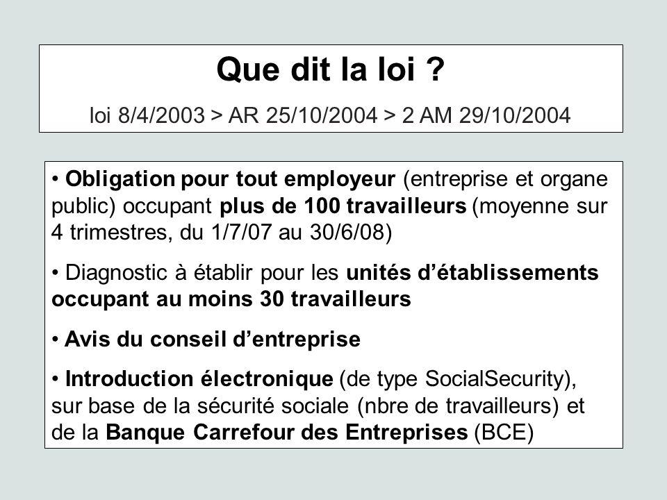 Que dit la loi ? loi 8/4/2003 > AR 25/10/2004 > 2 AM 29/10/2004 Obligation pour tout employeur (entreprise et organe public) occupant plus de 100 trav