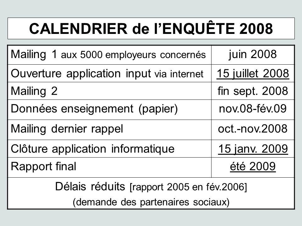 CALENDRIER de lENQUÊTE 2008 Mailing 1 aux 5000 employeurs concernés juin 2008 Ouverture application input via internet 15 juillet 2008 Mailing 2fin sept.
