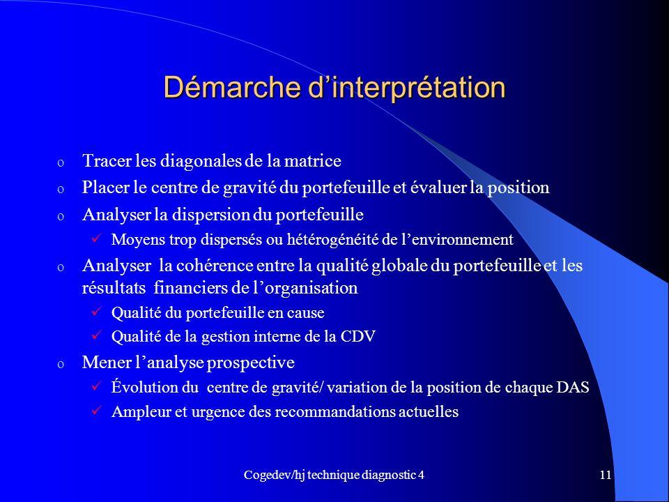 Cogedev/hj technique diagnostic 411 Démarche dinterprétation o Tracer les diagonales de la matrice o Placer le centre de gravité du portefeuille et év