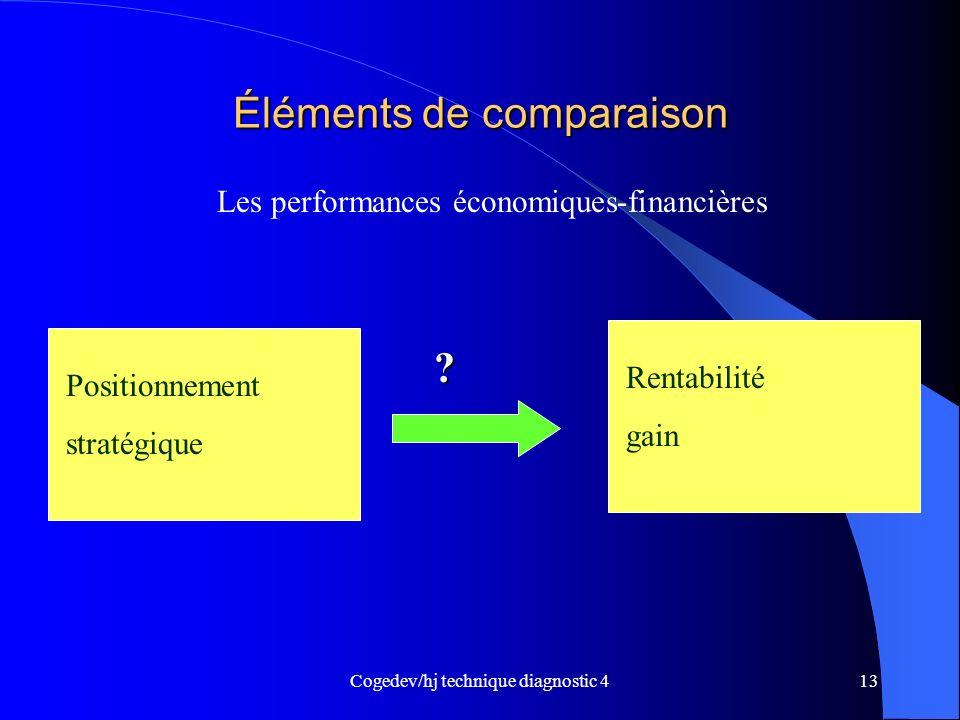 Cogedev/hj technique diagnostic 413 Éléments de comparaison Les performances économiques-financières Positionnement stratégique Rentabilité gain ?
