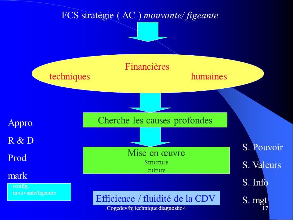 Cogedev/hj technique diagnostic 417 FCS stratégie ( AC ) mouvante/ figeante techniques Financières humaines Cherche les causes profondes Mise en œuvre