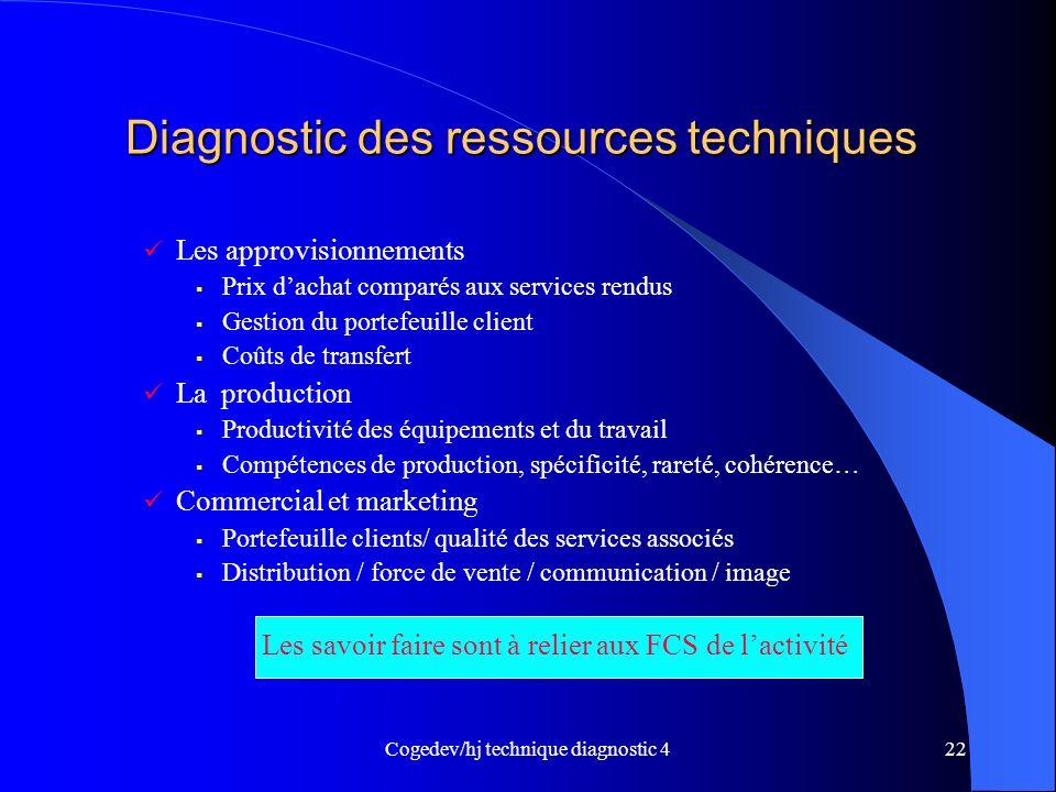 Cogedev/hj technique diagnostic 422 Diagnostic des ressources techniques Diagnostic des ressources techniques Les approvisionnements Prix dachat compa