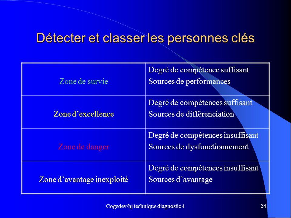 Cogedev/hj technique diagnostic 424 Détecter et classer les personnes clés Zone de survie Degré de compétence suffisant Sources de performances Zone d