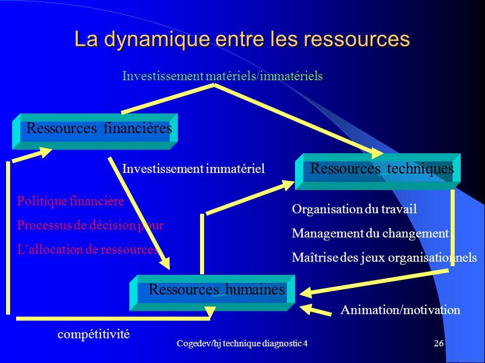 Cogedev/hj technique diagnostic 426 La dynamique entre les ressources Ressources financières Ressources humaines Ressources techniques Investissement