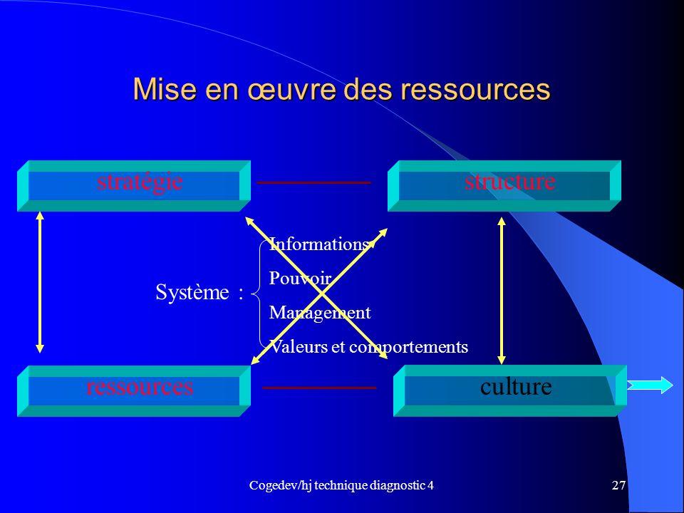 Cogedev/hj technique diagnostic 427 Mise en œuvre des ressources stratégie culture structure ressources Système : Informations Pouvoir Management Vale