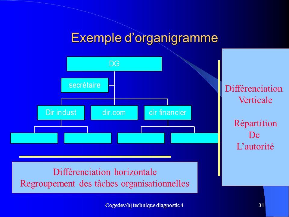 Cogedev/hj technique diagnostic 431 Exemple dorganigramme Différenciation Verticale Répartition De Lautorité Différenciation horizontale Regroupement