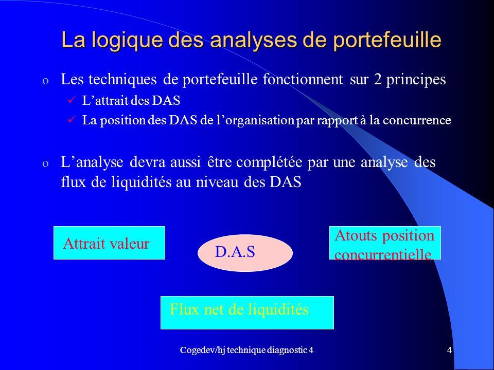Cogedev/hj technique diagnostic 44 La logique des analyses de portefeuille o Les techniques de portefeuille fonctionnent sur 2 principes Lattrait des