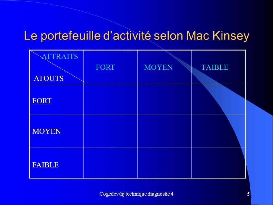 Cogedev/hj technique diagnostic 45 Le portefeuille dactivité selon Mac Kinsey ATTRAITS ATOUTS FORT MOYEN FAIBLE FORT MOYEN FAIBLE