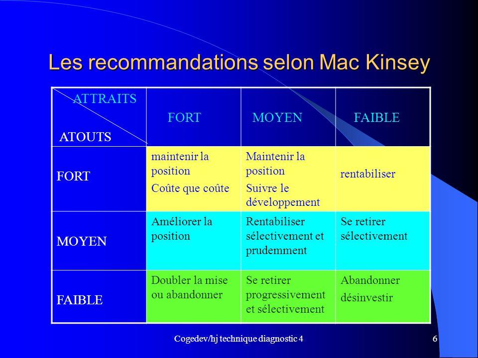 Cogedev/hj technique diagnostic 46 Les recommandations selon Mac Kinsey ATTRAITS ATOUTS FORT MOYEN FAIBLE FORT maintenir la position Coûte que coûte M