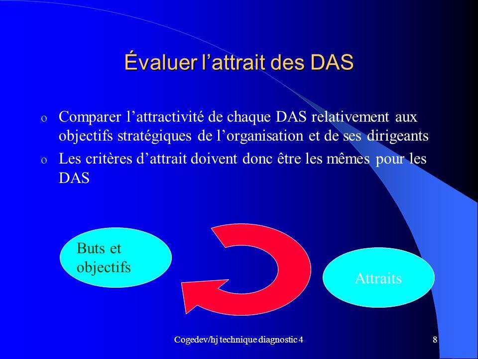 Cogedev/hj technique diagnostic 48 Évaluer lattrait des DAS o Comparer lattractivité de chaque DAS relativement aux objectifs stratégiques de lorganis