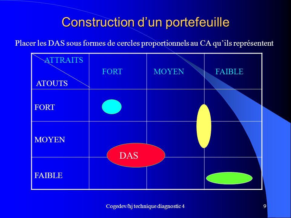 Cogedev/hj technique diagnostic 49 Construction dun portefeuille ATTRAITS ATOUTS FORT MOYEN FAIBLE FORT MOYEN FAIBLE Placer les DAS sous formes de cer