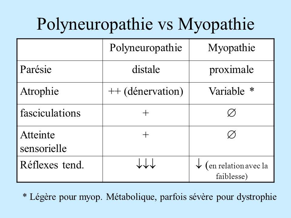 Polyneuropathie vs Myopathie PolyneuropathieMyopathie Parésiedistaleproximale Atrophie++ (dénervation)Variable * fasciculations+ Atteinte sensorielle