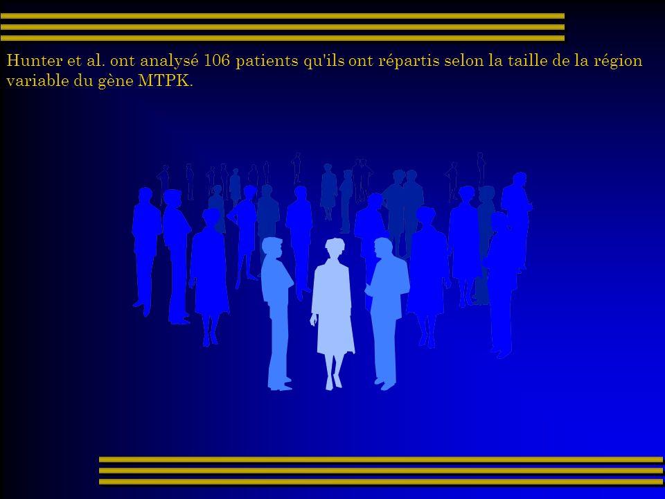 Hunter et al. ont analysé 106 patients qu'ils ont répartis selon la taille de la région variable du gène MTPK.