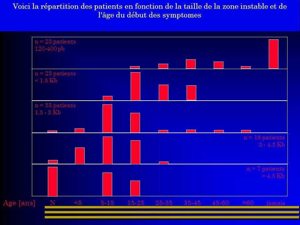 Voici la répartition des patients en fonction de la taille de la zone instable et de l'âge du début des symptomes n = 23 patients 120-400 pb n = 23 pa