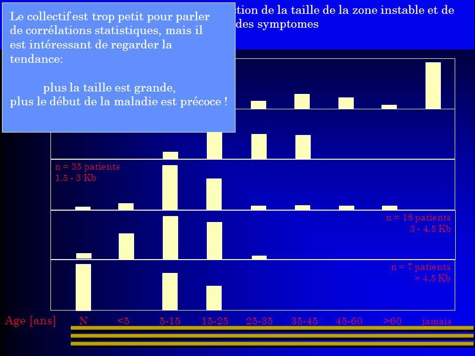 Corrélation : Taille et Début de la maladie n = 23 120-400 pb n = 23 < 1.5 Kb n = 35 patients 1.5 - 3 Kb n = 18 patients 3 - 4.5 Kb n = 7 patients > 4