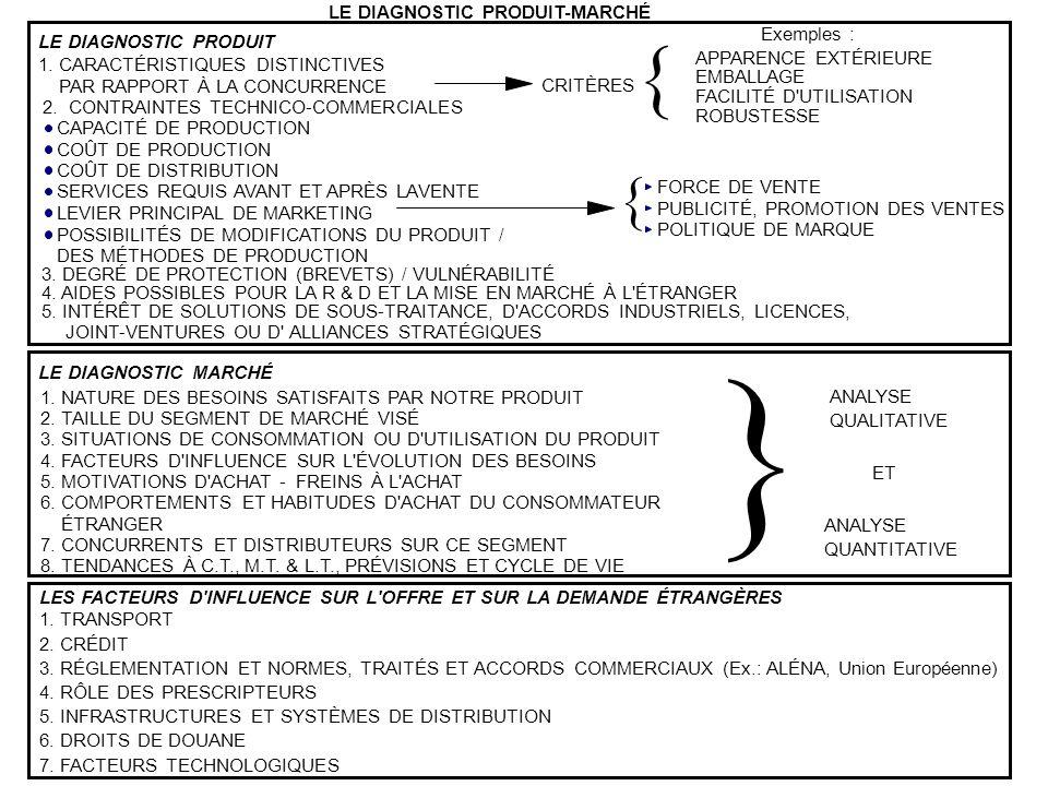 LE DIAGNOSTIC PRODUIT-MARCHÉ LE DIAGNOSTIC PRODUIT 1. CARACTÉRISTIQUES DISTINCTIVES PAR RAPPORT À LA CONCURRENCE 2. CONTRAINTES TECHNICO-COMMERCIALES