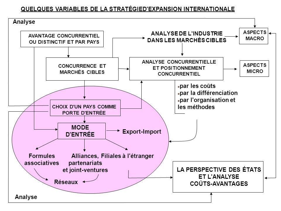ANALYSE DE L'INDUSTRIE DANS LES MARCHÉS CIBLES QUELQUES VARIABLES DE LA STRATÉGIED'EXPANSION INTERNATIONALE ASPECTS MICRO MODE D'ENTRÉE CHOIX D'UN PAY