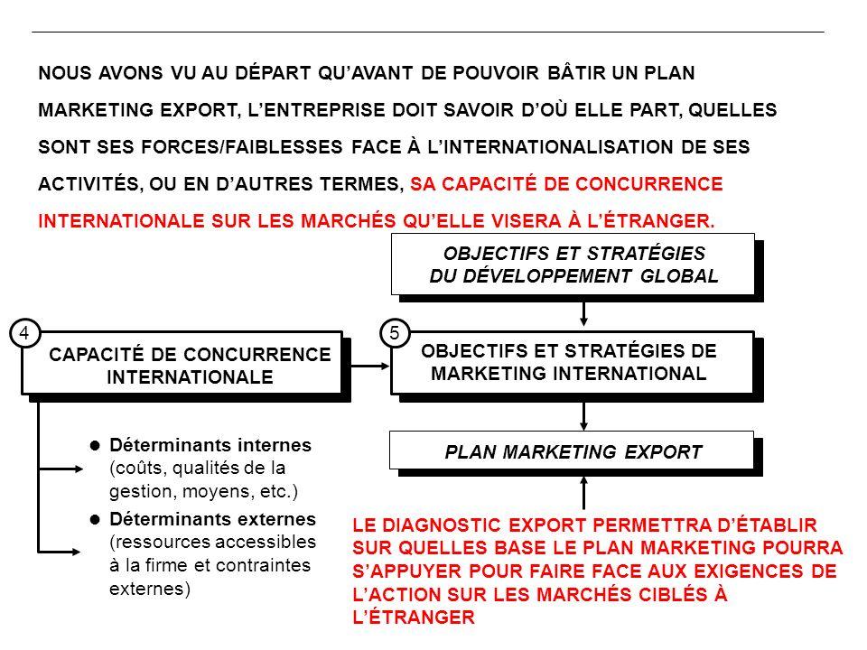 l Déterminants internes (coûts, qualités de la gestion, moyens, etc.) l Déterminants externes (ressources accessibles à la firme et contraintes extern