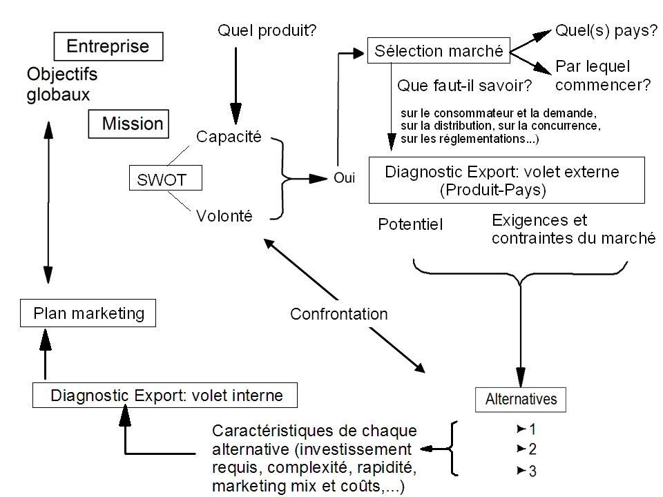 Forces et faiblesses Opportunités Menaces Assistances externes possibles (privées et gouvernementales) Etc.