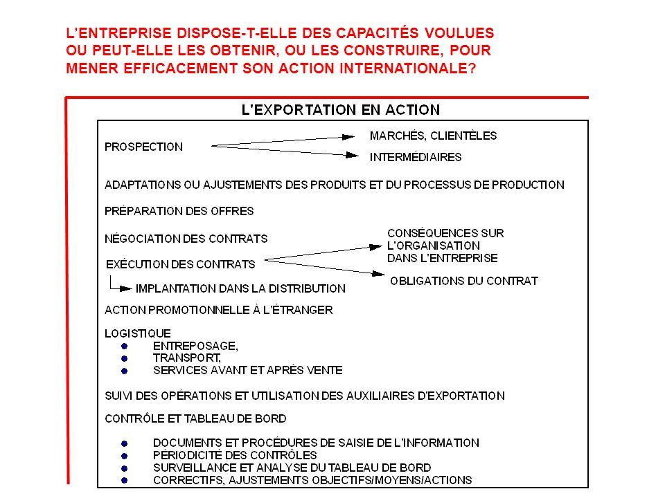 LENTREPRISE DISPOSE-T-ELLE DES CAPACITÉS VOULUES POUR EXPORTER.