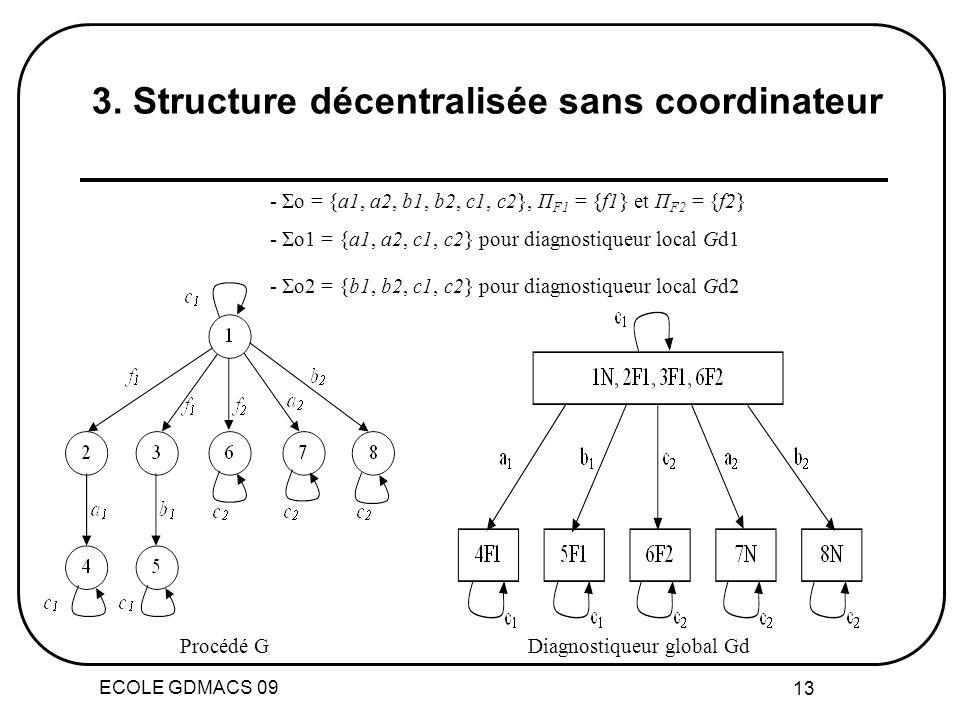 ECOLE GDMACS 09 13 Procédé GDiagnostiqueur global Gd 3. Structure décentralisée sans coordinateur - Σo = {a1, a2, b1, b2, c1, c2}, П F1 = {f1} et П F2