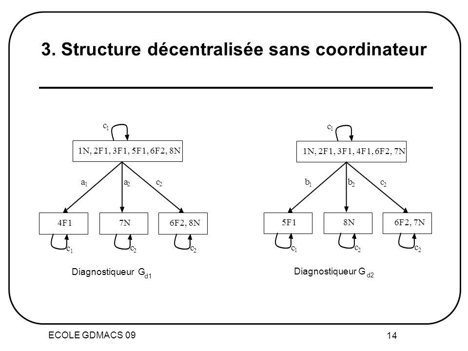ECOLE GDMACS 09 14 DiagnostiqueurG 1N, 2F1, 3F1, 5F1, 6F2, 8N 4F1 7N 6F2, 8N a 1 a 2 c 2 c 1 c 1 c 2 c 2 d1 1N, 2F1, 3F1, 4F1, 6F2, 7N 5F1 8N 6F2, 7N