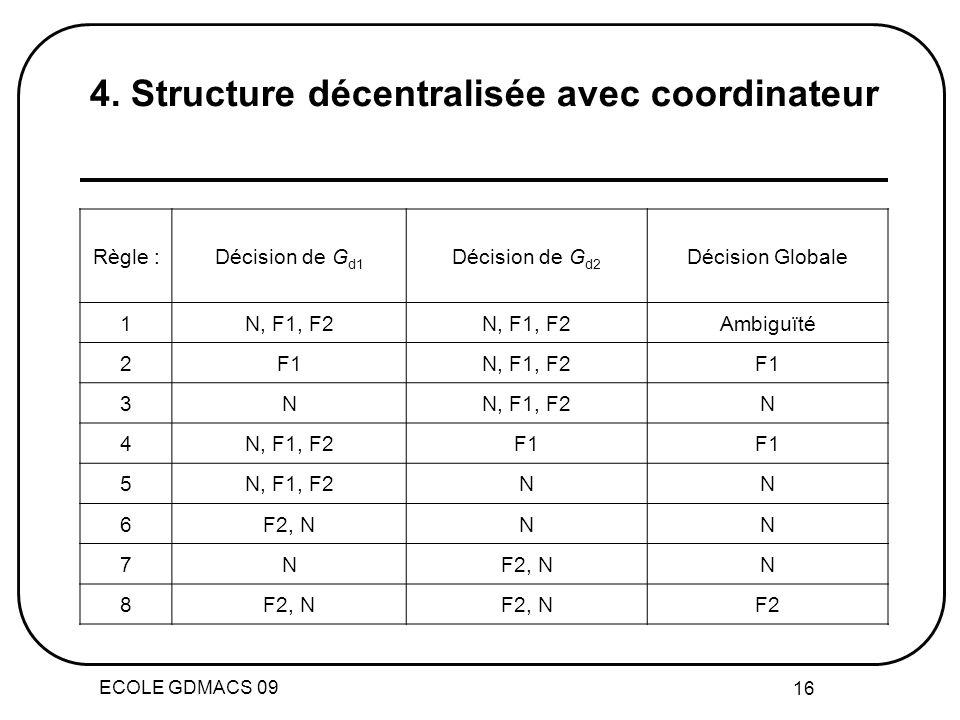 ECOLE GDMACS 09 16 Règle :Décision de G d1 Décision de G d2 Décision Globale 1N, F1, F2 Ambiguïté 2F1N, F1, F2F1 3NN, F1, F2N 4 F1 5N, F1, F2NN 6F2, NNN 7N N 8 F2 4.