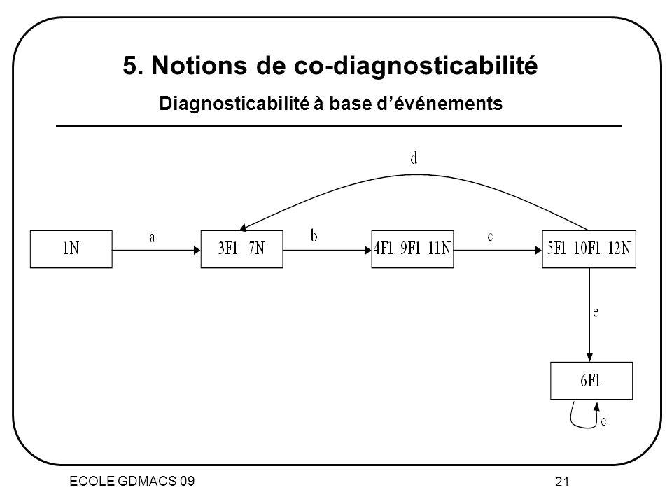 ECOLE GDMACS 09 21 5. Notions de co-diagnosticabilité Diagnosticabilité à base dévénements