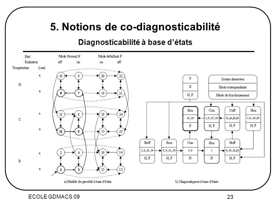 ECOLE GDMACS 09 23 5. Notions de co-diagnosticabilité Diagnosticabilité à base détats