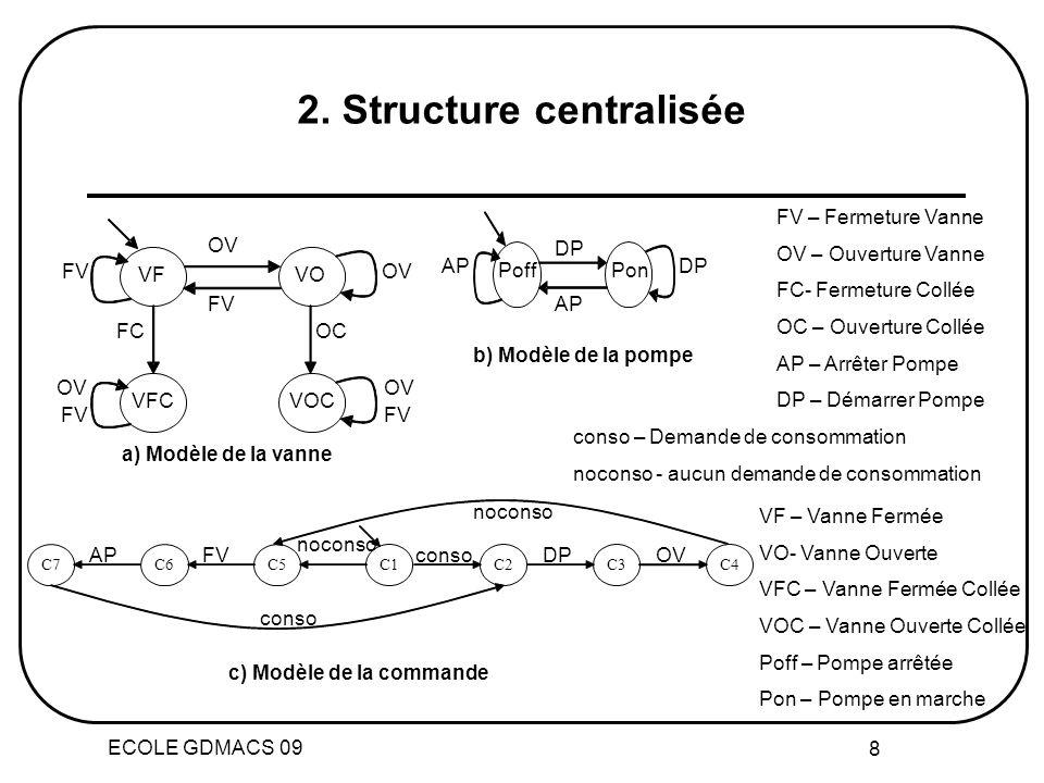 ECOLE GDMACS 09 8 2. Structure centralisée C5 C1 noconso C6 FV C7 AP C2 conso C3 DP C4 OV conso noconso VFC VOC VF VO OV FV FC OC OV FV Poff Pon DP AP