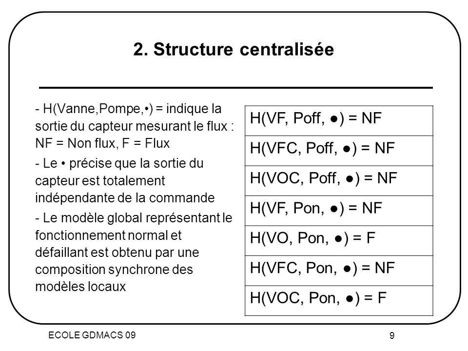 ECOLE GDMACS 09 9 - H(Vanne,Pompe,) = indique la sortie du capteur mesurant le flux : NF = Non flux, F = Flux - Le précise que la sortie du capteur est totalement indépendante de la commande - Le modèle global représentant le fonctionnement normal et défaillant est obtenu par une composition synchrone des modèles locaux H(VF, Poff, ) = NF H(VFC, Poff, ) = NF H(VOC, Poff, ) = NF H(VF, Pon, ) = NF H(VO, Pon, ) = F H(VFC, Pon, ) = NF H(VOC, Pon, ) = F 2.