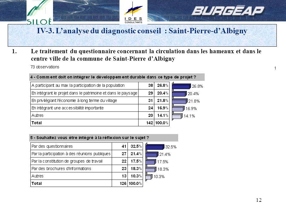 12 IV-3. Lanalyse du diagnostic conseil : Saint-Pierre-dAlbigny 1.Le traitement du questionnaire concernant la circulation dans les hameaux et dans le