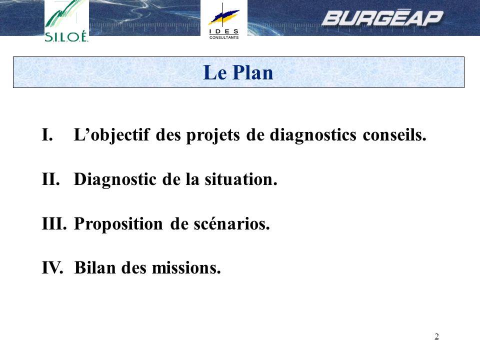 2 Le Plan I.Lobjectif des projets de diagnostics conseils. II.Diagnostic de la situation. III.Proposition de scénarios. IV. Bilan des missions.