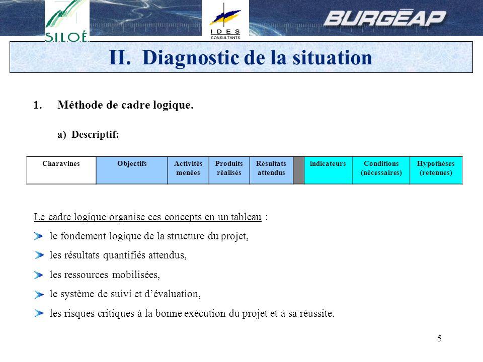 6 II. Diagnostic de la situation b) Exemple.