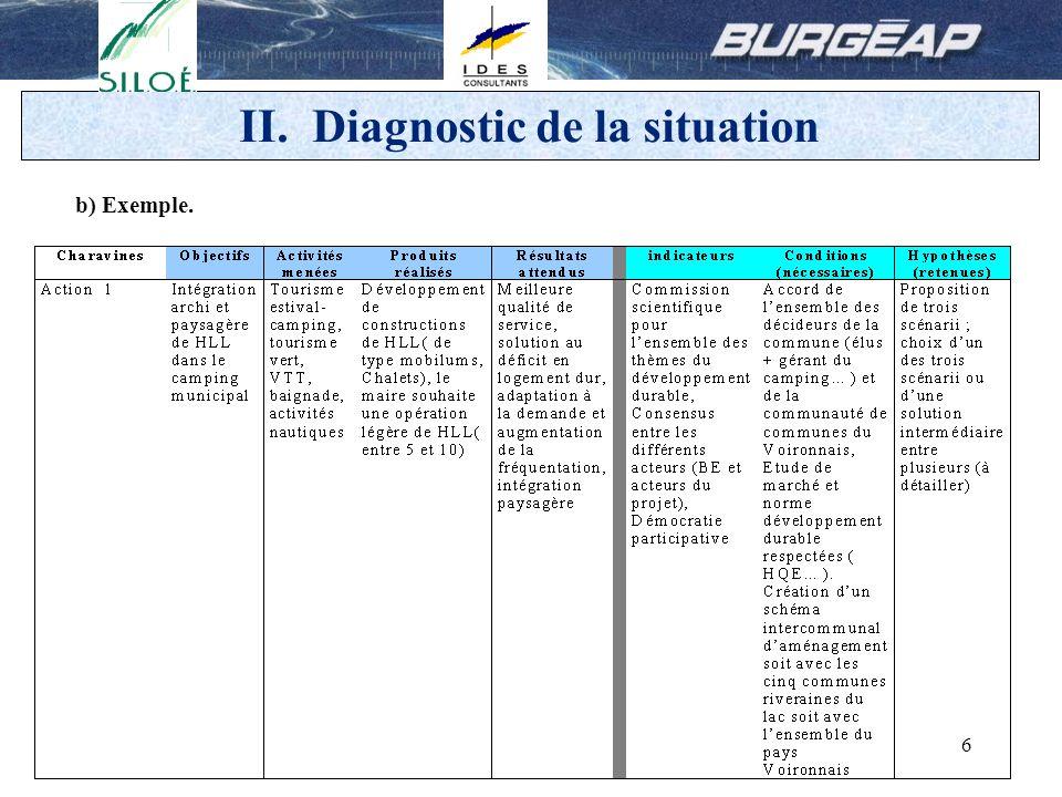 7 II.Diagnostic de la situation 2.Concertation.