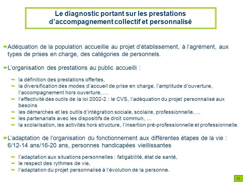 10 Le diagnostic portant sur les prestations daccompagnement collectif et personnalisé Adéquation de la population accueillie au projet détablissement