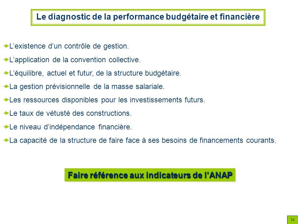 14 Le diagnostic de la performance budgétaire et financière Lexistence dun contrôle de gestion. Lapplication de la convention collective. Léquilibre,