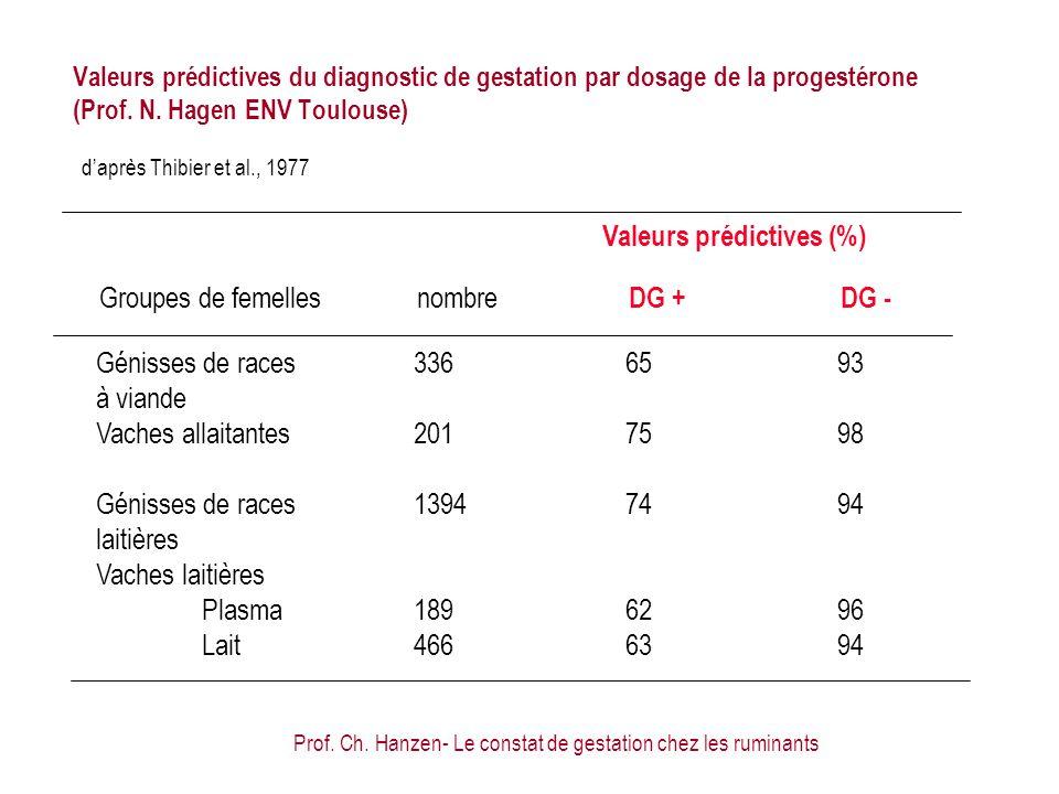 Prof. Ch. Hanzen- Le constat de gestation chez les ruminants daprès Thibier et al., 1977 Groupes de femelles nombre DG +DG - Génisses de races 3366593