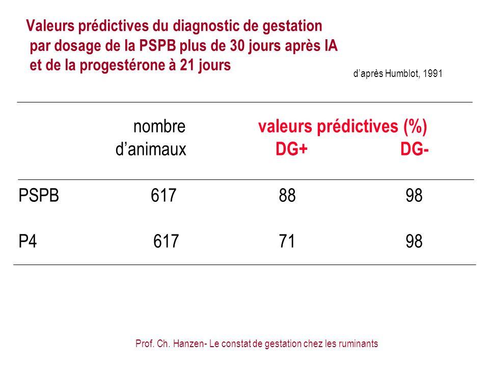 Prof. Ch. Hanzen- Le constat de gestation chez les ruminants PSPB6178898 P4 6177198 daprès Humblot, 1991 nombre valeurs prédictives (%) danimaux DG+DG
