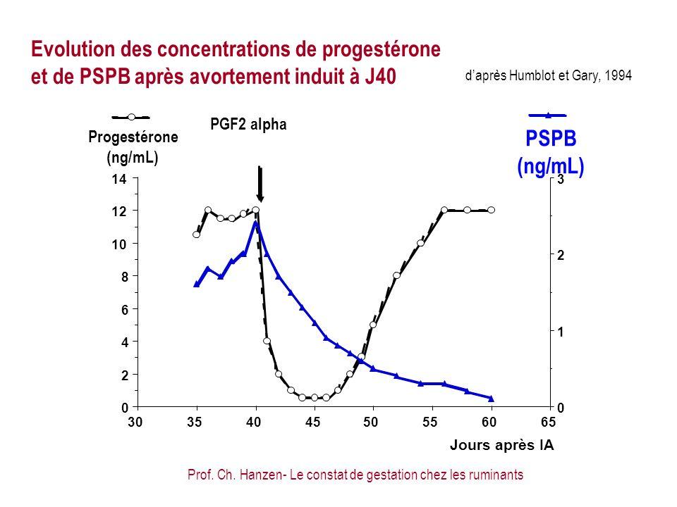 Prof. Ch. Hanzen- Le constat de gestation chez les ruminants daprès Humblot et Gary, 1994 Evolution des concentrations de progestérone et de PSPB aprè