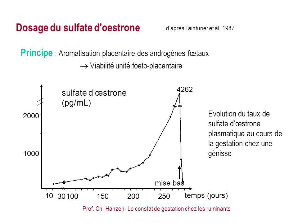 Prof. Ch. Hanzen- Le constat de gestation chez les ruminants daprès Tainturier et al, 1987 10 30100150200250 temps (jours) 2000 1000 sulfate dœstrone