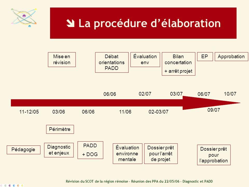 Révision du SCOT de la région rémoise – Réunion des PPA du 22/05/06 – Diagnostic et PADD 06/06 02/0703/07 06/07 10/07 11-12/0502-03/07 09/07 03/0606/0
