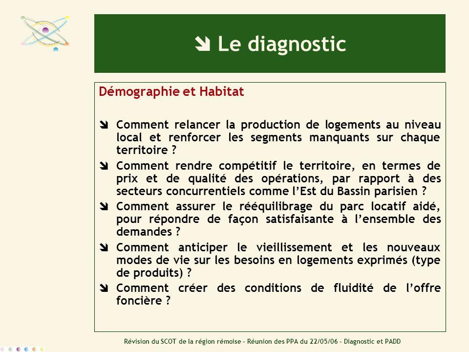 Révision du SCOT de la région rémoise – Réunion des PPA du 22/05/06 – Diagnostic et PADD Le diagnostic Démographie et Habitat Comment relancer la prod