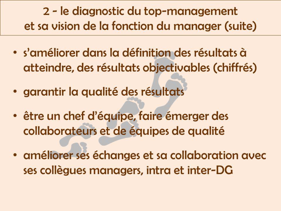 2 - le diagnostic du top-management et sa vision de la fonction du manager (suite) saméliorer dans la définition des résultats à atteindre, des résultats objectivables (chiffrés) garantir la qualité des résultats être un chef déquipe, faire émerger des collaborateurs et de équipes de qualité améliorer ses échanges et sa collaboration avec ses collègues managers, intra et inter-DG